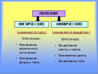 Классификация явлений