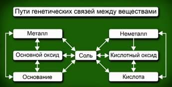 Пути генетических связей между веществами