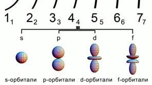 Формы атомных орбиталей
