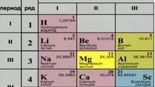 Положение магния в таблице