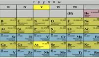 Положение мышьяка в таблице